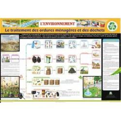 Poster (planche) L'environnement : Le traitement des ordures ménagères et des déchets
